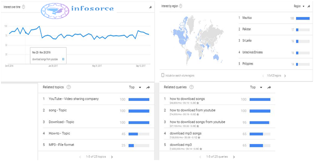 keyword tool or google analytics
